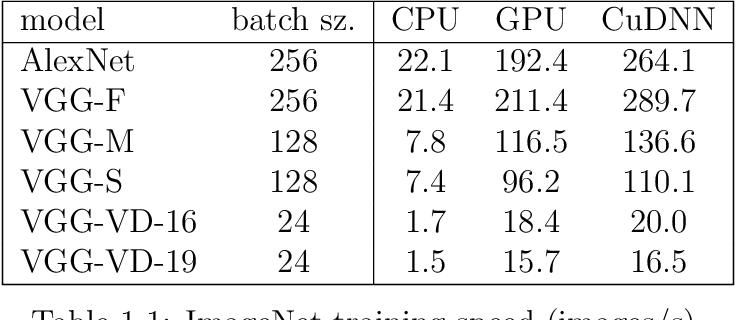 Figure 1 for MatConvNet - Convolutional Neural Networks for MATLAB