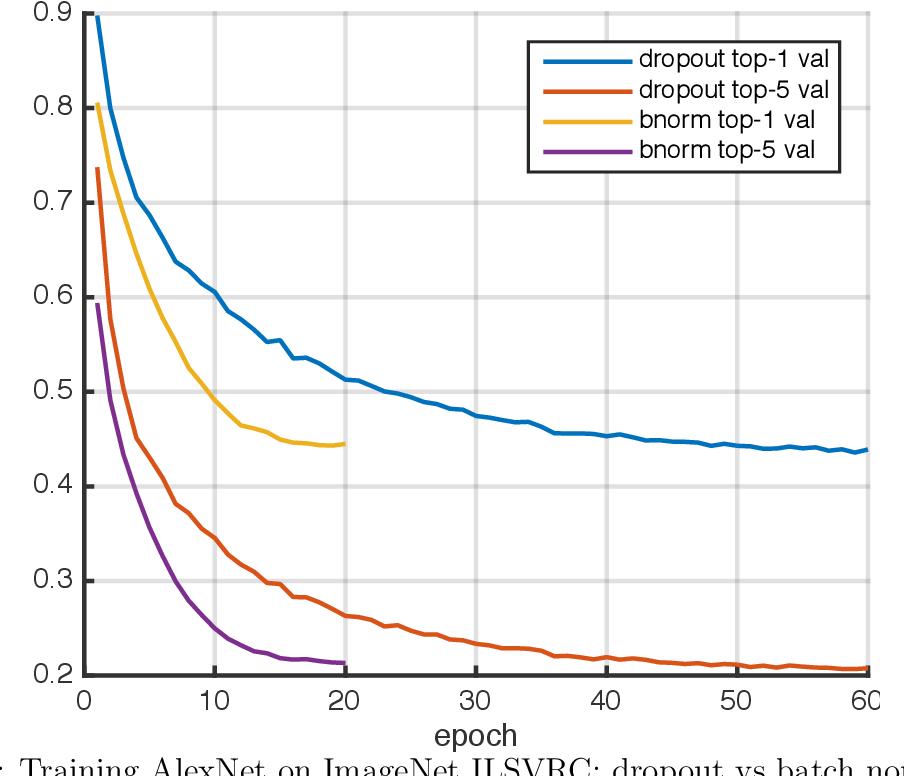 Figure 2 for MatConvNet - Convolutional Neural Networks for MATLAB