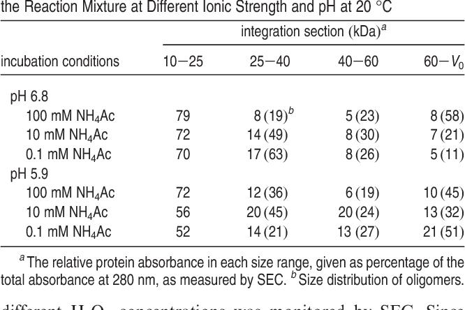 Directing the oligomer size distribution of peroxidase