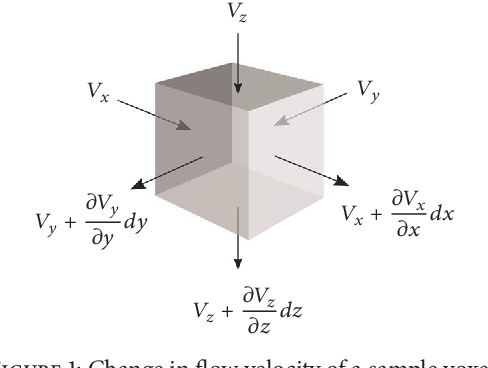 Figure 1 for An Optical Flow-Based Approach for Minimally-Divergent Velocimetry Data Interpolation