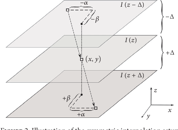 Figure 2 for An Optical Flow-Based Approach for Minimally-Divergent Velocimetry Data Interpolation
