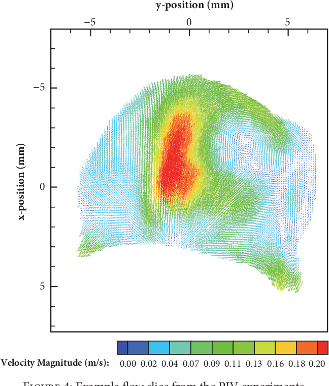 Figure 4 for An Optical Flow-Based Approach for Minimally-Divergent Velocimetry Data Interpolation