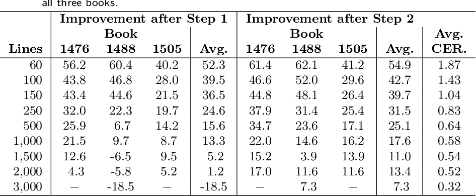 PDF] Comparison of OCR Accuracy on Early Printed Books using