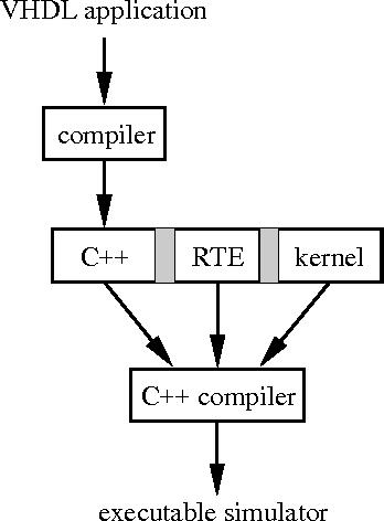 A new flexible VHDL simulator - Semantic Scholar
