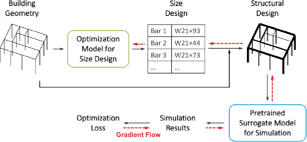 Figure 1 for Learning to simulate and design for structural engineering