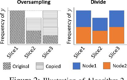 Figure 2 for Oversampling Divide-and-conquer for Response-skewed Kernel Ridge Regression