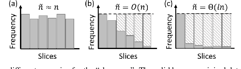 Figure 3 for Oversampling Divide-and-conquer for Response-skewed Kernel Ridge Regression