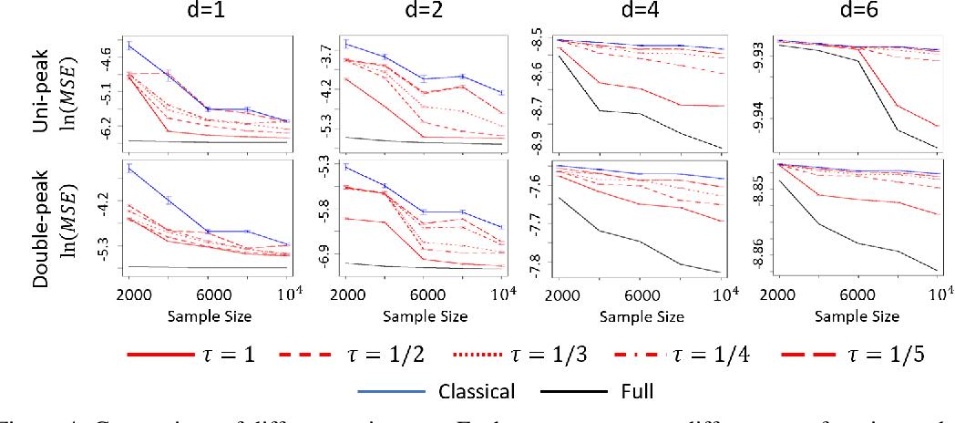 Figure 4 for Oversampling Divide-and-conquer for Response-skewed Kernel Ridge Regression