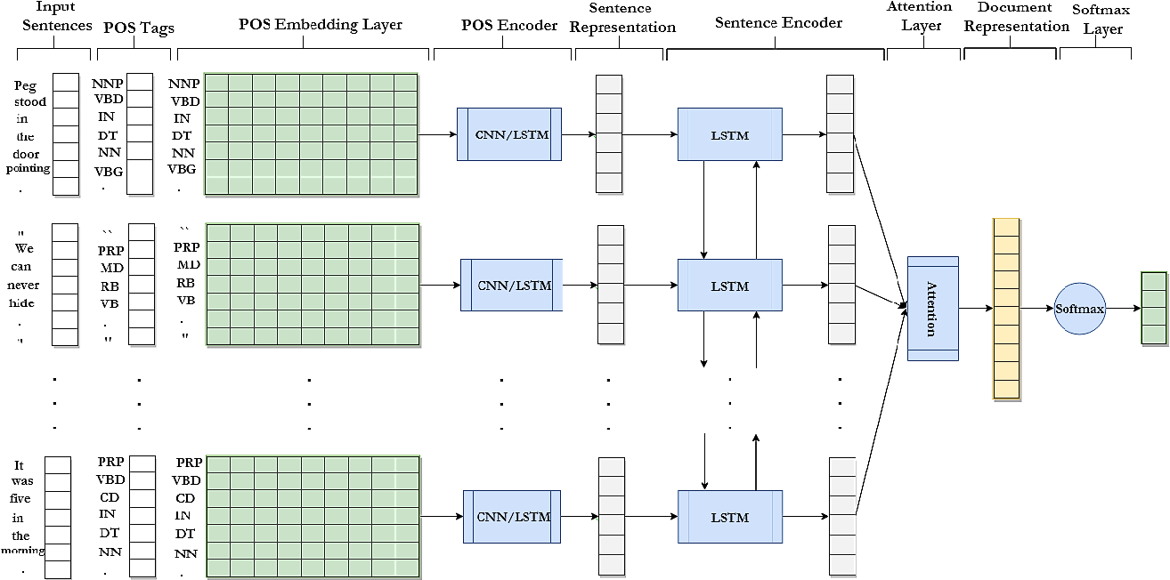 Figure 1 for Syntactic Recurrent Neural Network for Authorship Attribution