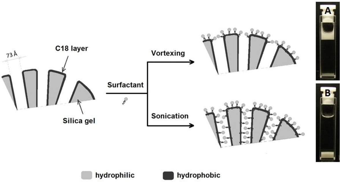 Figure 5-18 from I  Hydrophobic nanoporous silica particles for