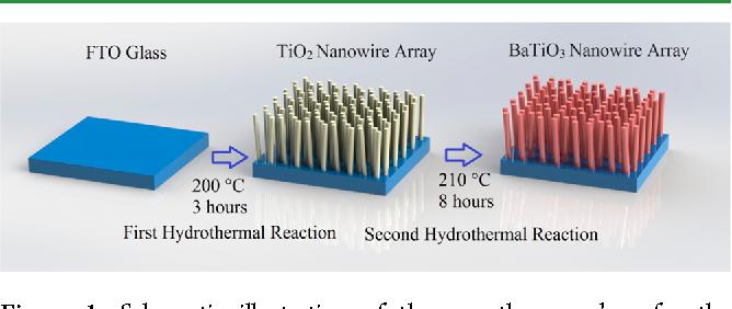 figure 1 from vertically aligned arrays of batio 3 nanowires rh semanticscholar org