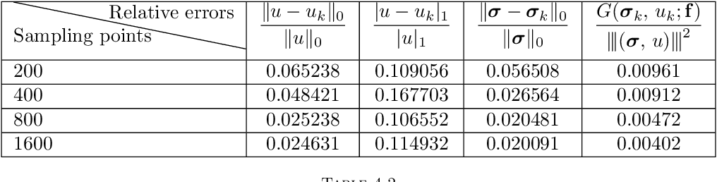Figure 2 for Deep least-squares methods: an unsupervised learning-based numerical method for solving elliptic PDEs