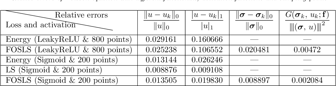 Figure 3 for Deep least-squares methods: an unsupervised learning-based numerical method for solving elliptic PDEs