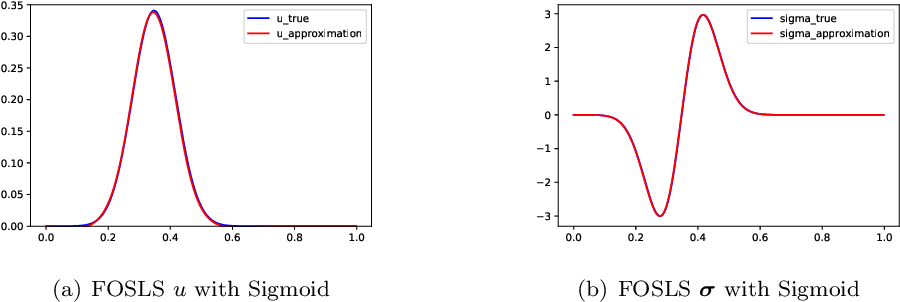 Figure 4 for Deep least-squares methods: an unsupervised learning-based numerical method for solving elliptic PDEs