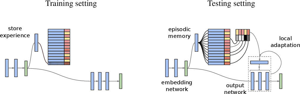Figure 1 for Memory-based Parameter Adaptation