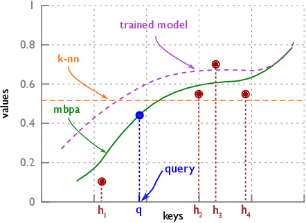 Figure 3 for Memory-based Parameter Adaptation
