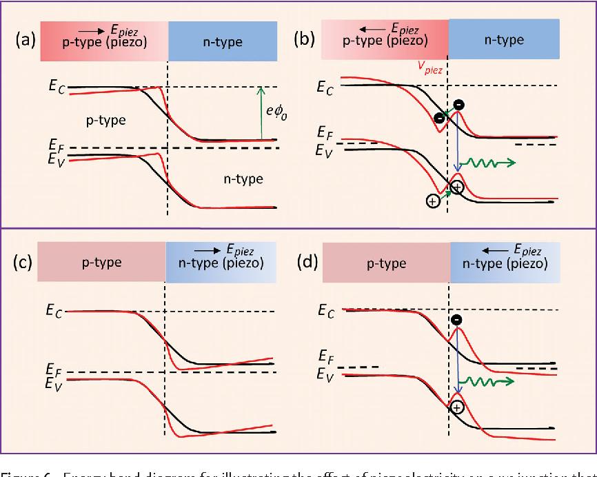 Figure 6 From Progress In Piezotronics And Piezo Phototronics