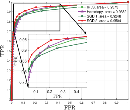 Figure 1 for Online and Batch Supervised Background Estimation via L1 Regression