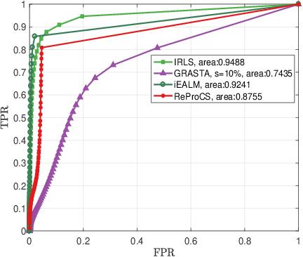 Figure 3 for Online and Batch Supervised Background Estimation via L1 Regression