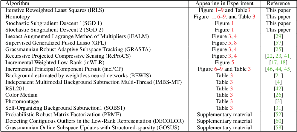 Figure 2 for Online and Batch Supervised Background Estimation via L1 Regression