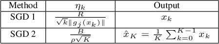 Figure 4 for Online and Batch Supervised Background Estimation via L1 Regression