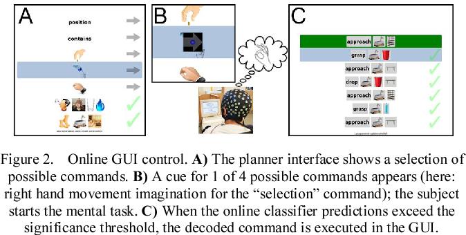 Figure 2 for Deep Transfer Learning for Error Decoding from Non-Invasive EEG