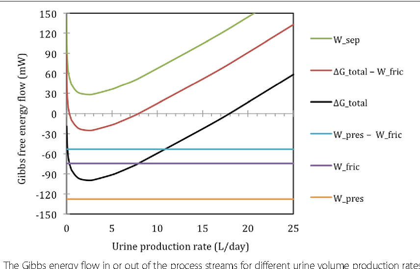 Figure 2 from Thermodynamic considerations in renal separation ...