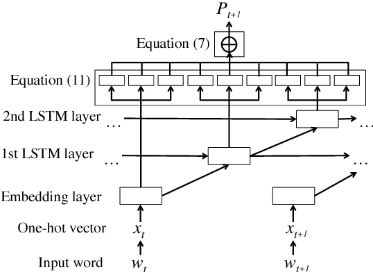 Figure 1 for Direct Output Connection for a High-Rank Language Model