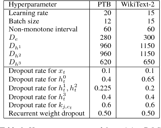 Figure 3 for Direct Output Connection for a High-Rank Language Model
