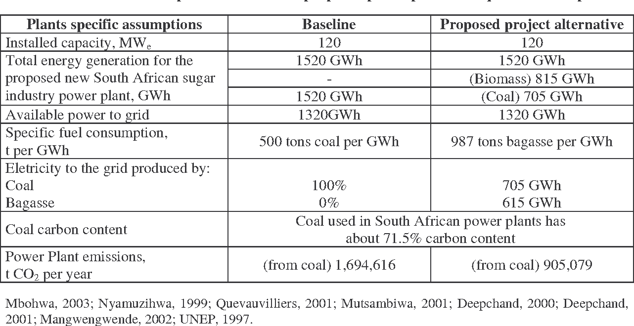 Table 4 from THE ENERGY AND ENVIRONMENTAL IMPACTS OF A COAL AND