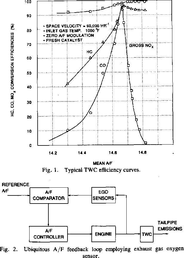 Fig. 1. Typical TWC efficiency curves.