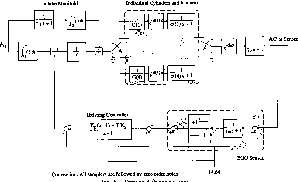 Fig. 5. Detailed A/F control loop.