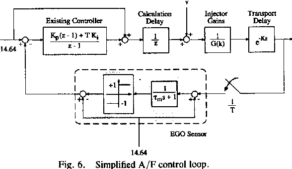 Fig. 6. Simplified A/F control loop.
