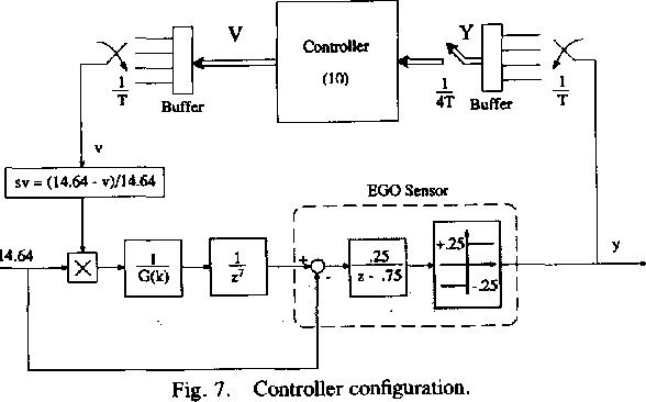 Fig. 7. Controller configuration.