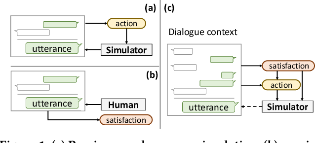 Figure 1 for Simulating User Satisfaction for the Evaluation of Task-oriented Dialogue Systems
