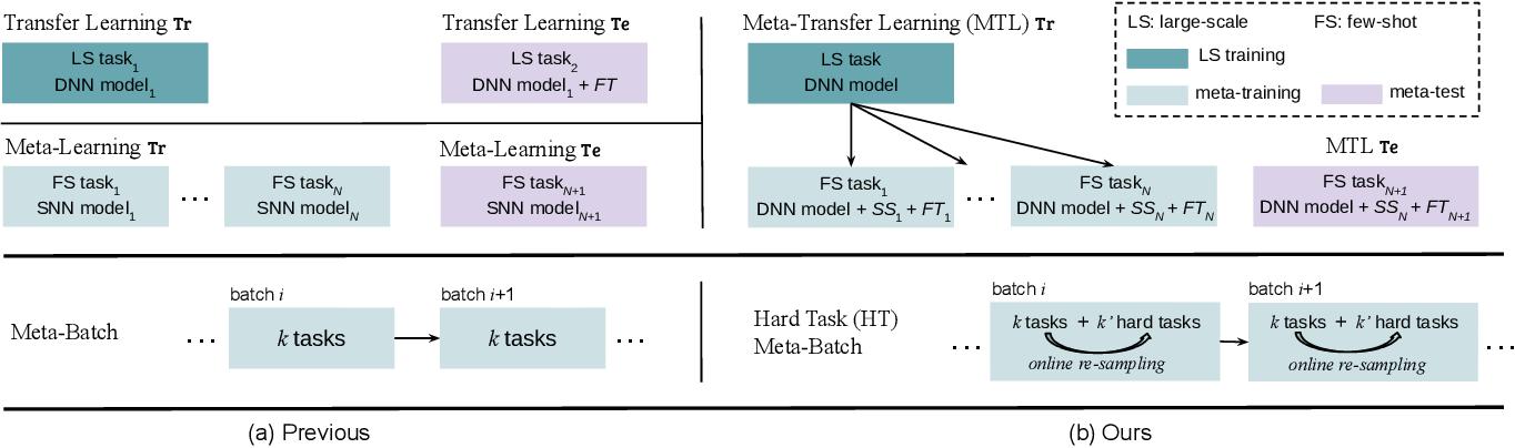 Figure 1 for Meta-Transfer Learning through Hard Tasks