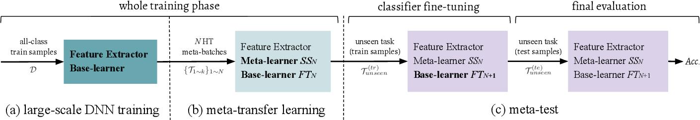 Figure 3 for Meta-Transfer Learning through Hard Tasks