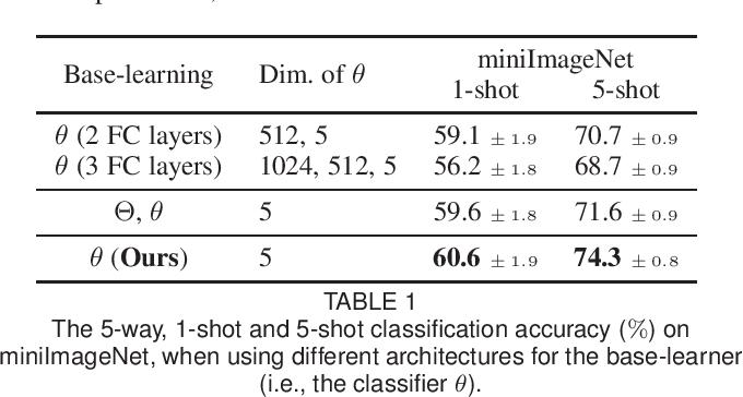 Figure 2 for Meta-Transfer Learning through Hard Tasks