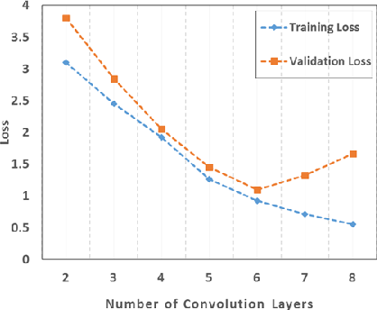 Figure 3 for Conditional Random Field and Deep Feature Learning for Hyperspectral Image Segmentation