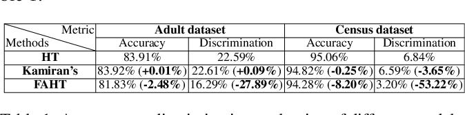 Figure 1 for FAHT: An Adaptive Fairness-aware Decision Tree Classifier