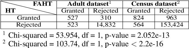 Figure 3 for FAHT: An Adaptive Fairness-aware Decision Tree Classifier