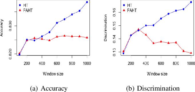 Figure 2 for FAHT: An Adaptive Fairness-aware Decision Tree Classifier