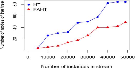 Figure 4 for FAHT: An Adaptive Fairness-aware Decision Tree Classifier