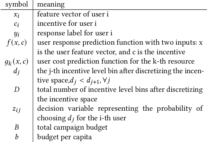 Figure 2 for A framework for massive scale personalized promotion