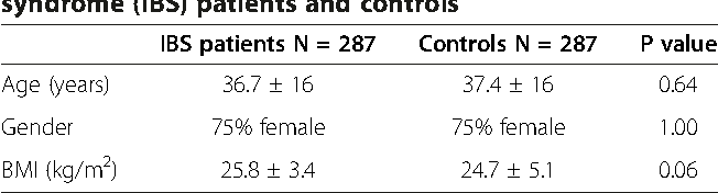 Table 1 Demographic characteristics of irritable bowel syndrome (IBS) patients and controls