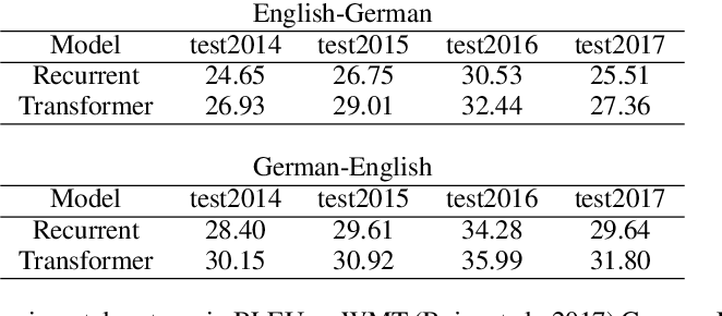 Figure 1 for An Intrinsic Nearest Neighbor Analysis of Neural Machine Translation Architectures