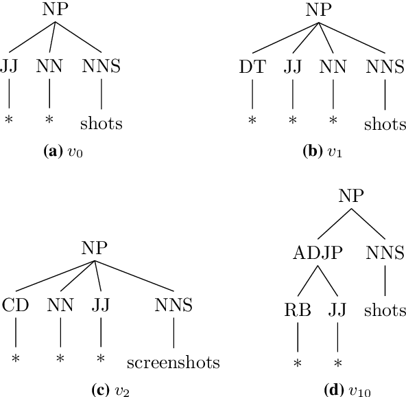 Figure 3 for An Intrinsic Nearest Neighbor Analysis of Neural Machine Translation Architectures