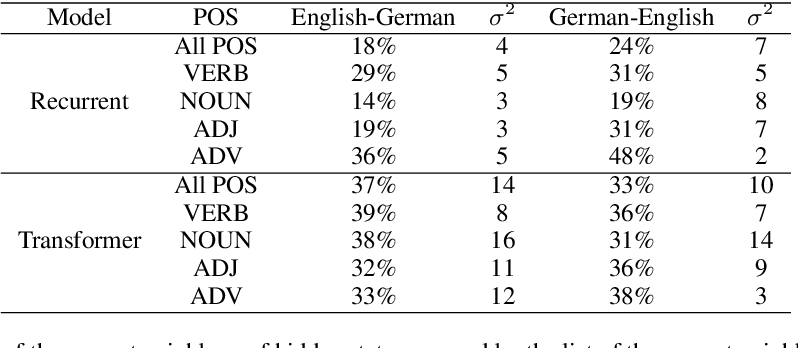 Figure 4 for An Intrinsic Nearest Neighbor Analysis of Neural Machine Translation Architectures