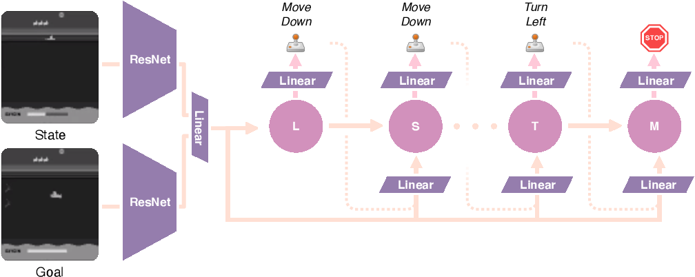 Figure 1 for Planning from Pixels using Inverse Dynamics Models