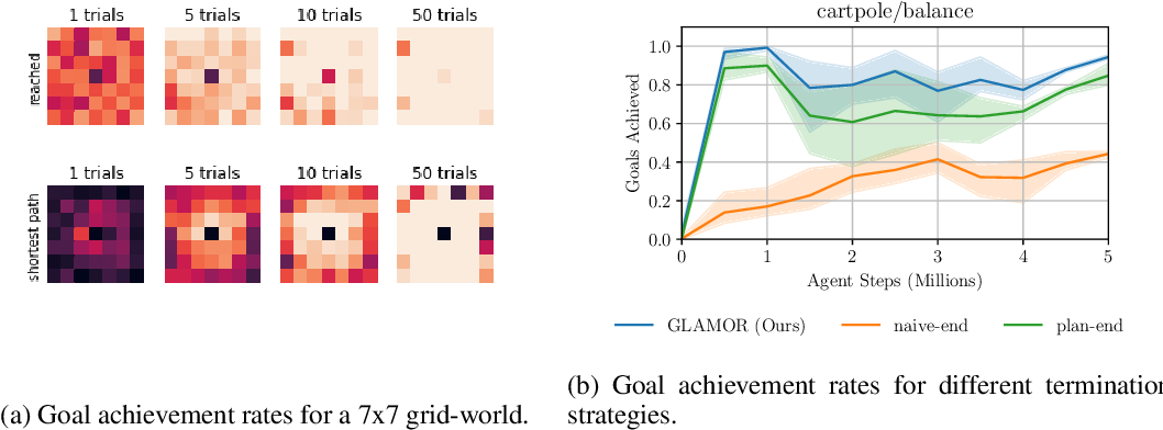 Figure 4 for Planning from Pixels using Inverse Dynamics Models